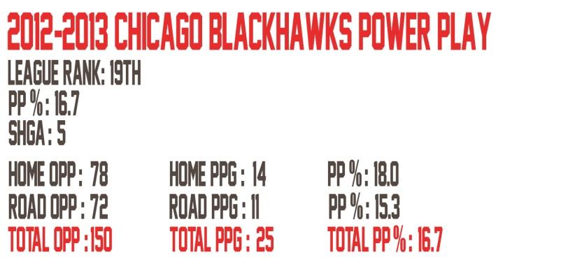Blackhawks PP Chart