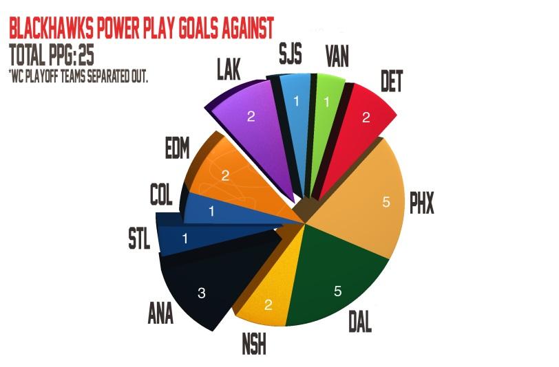 Blackhawks PPG Against 2013