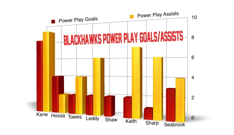 Blackhawks PPG / PPG Assists 2013