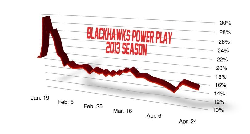 Blackhawks PP% 2013